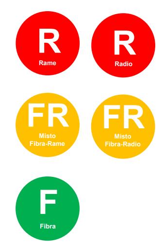 Linea Internet: velocità in chiaro grazie al semaforo AGCOM