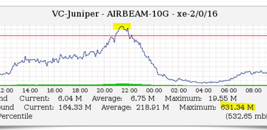 Turno infrasettimanale di campionato ed il traffico generato dai clienti Airbeam sfonda quota 1.3 Gbps